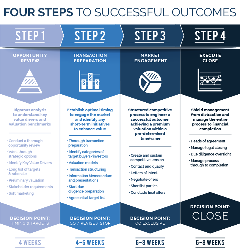 Four steps to successful outcomes